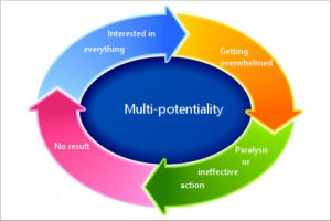 26-2 The vicious circle of multi-potentiality and how to break it